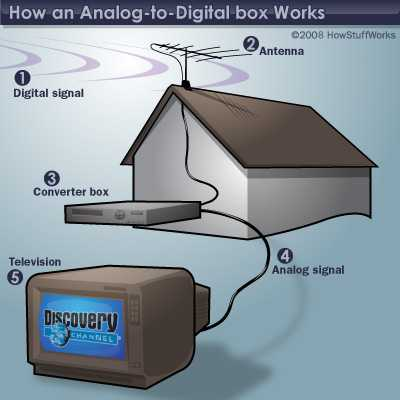 Analog to digital converter tv