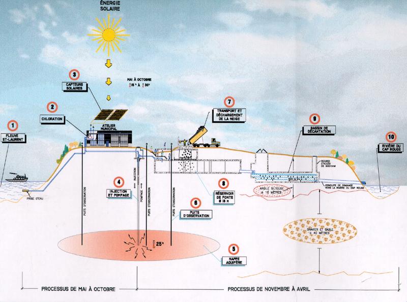 fondeuse geothermique
