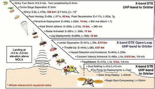 Phoenix Mars landing sequence